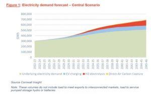 К 2040 году спрос на электроэнергию в Великобритании может существенно вырасти