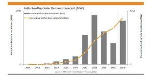 По сравнению с прошлым годом мощность солнечных батарей на крышах домов в Индии выросла на 517%