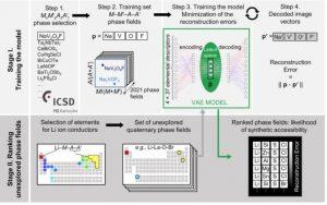 Исследователям удалось создать новый инструмент AI для поиска подходящих материалов к литиевым твердотельным аккумуляторам