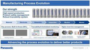 Совершенствование производственного процесса