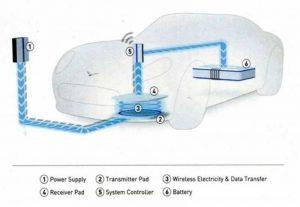 В Мичигане постепенно появляется зарядная инфраструктура для электромобилей