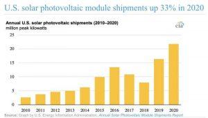 EIA: за 2020 год в США поставки солнечных панелей достигли рекордного уровня