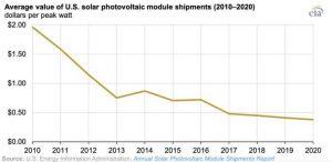 В США с 2010 года стабильно снижается стоимость солнечных панелей