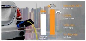 Аккумуляторы Farasis имеет энергоёмкость на 25% больше