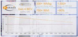 Аккумуляторы Farasis Energy с кремний-углеродным анодом показывают большую на 25% энергоёмкость