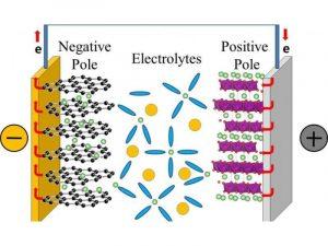 Кремниевый анод может стать «перезагрузкой» для Li-Ion аккумуляторов