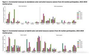 Отчет NREL с анализом рынка накопления энергии