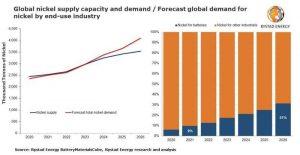 Rystad Energy: в ближайшее время спрос на никель превысит предложение