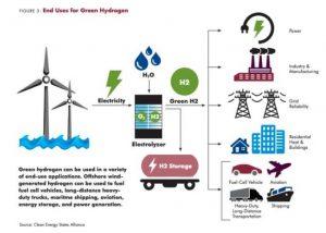 Центр экологически чистого водорода в Миссисипи будет крупнейшим в мире