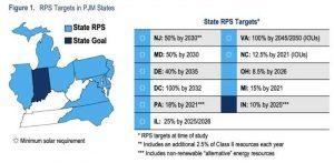 PJM: модернизация сети для ветроэнергетических установок может потребовать 3,2 млрд $