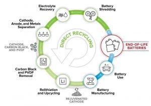 Новое исследование специалистов ReCell Center позволит сделать переработку аккумуляторов более выгодной