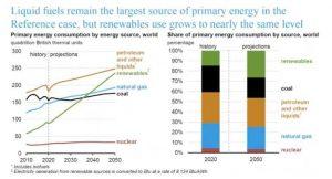 EIA: потребление возобновляемой энергии на планете сравняется с потреблением жидкого топлива к 2050 году
