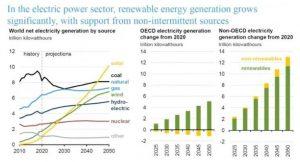 EIA: рост выработки электроэнергии будет расти за счёт возобновляемых источников энергии