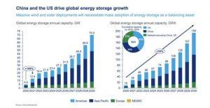 Wood Mackenzie: в 2021 году объем накопления энергии в мире увеличиться до 12 ГВт/28 ГВтч