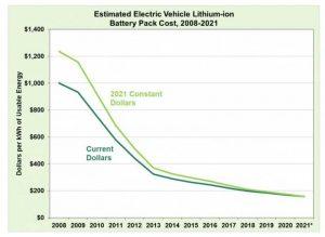 DOE: стоимость аккумуляторов для электромобилей с 2008 года уменьшилась на 87%